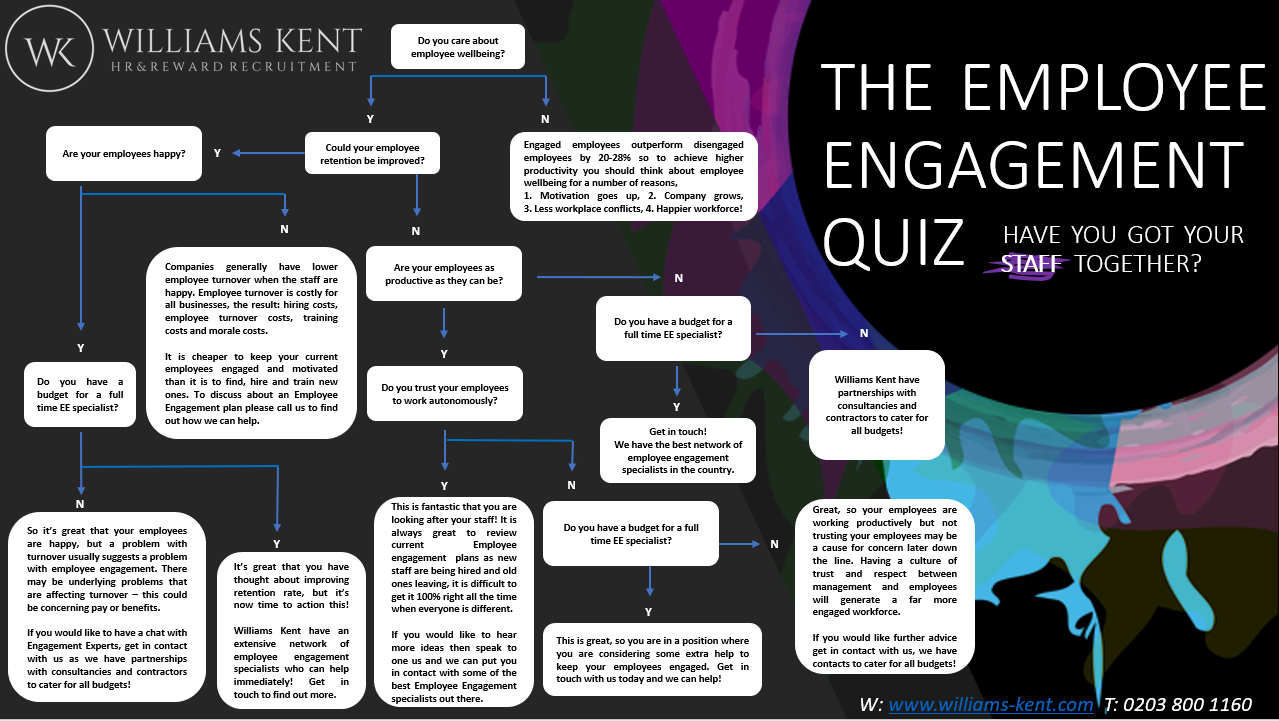 Employee engagement quiz